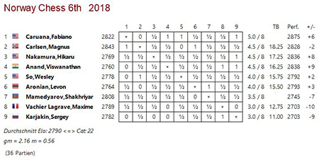 NorwayChess2018.JPG